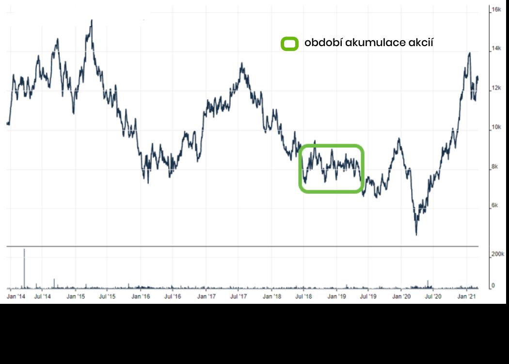 Invetiční příběh - A.P. Moller-Maersk – investiční cyklus a transformace