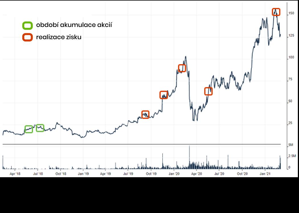 Invetiční příběh - Cardlytics nový business model nepochopený trhem (fond Alethes)